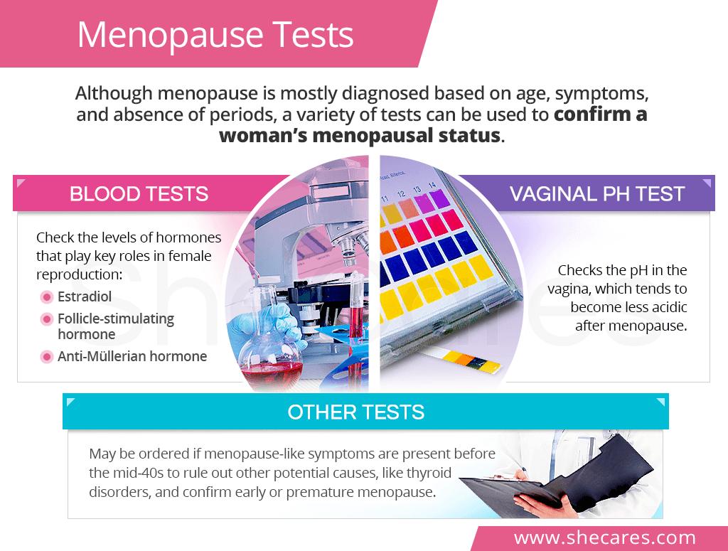 Menopause tests