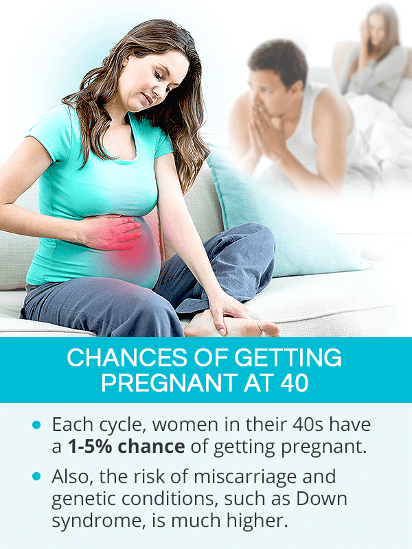 Chances of getting pregnant at 40