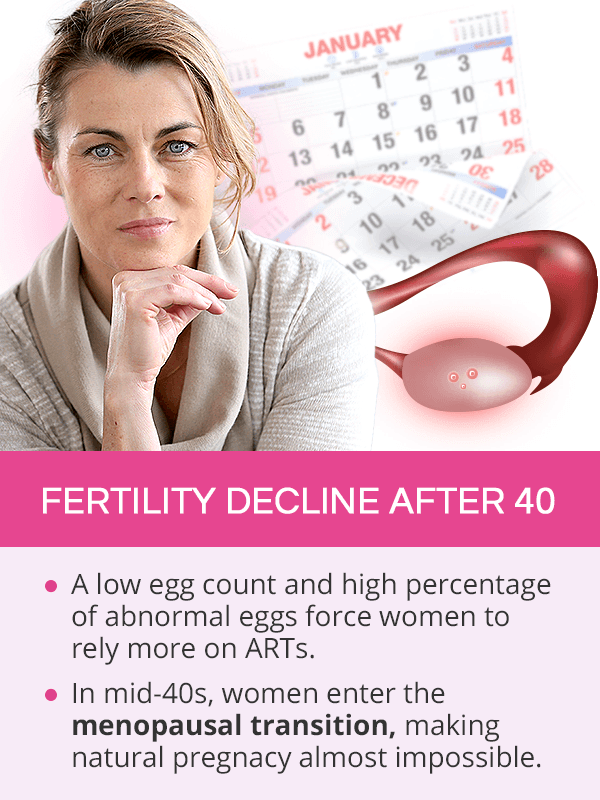 Fertility decline after 40
