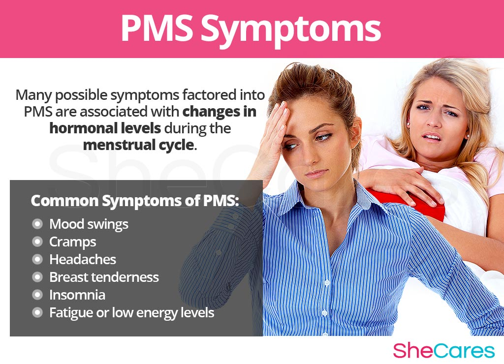 PMS - Signs and Symptoms