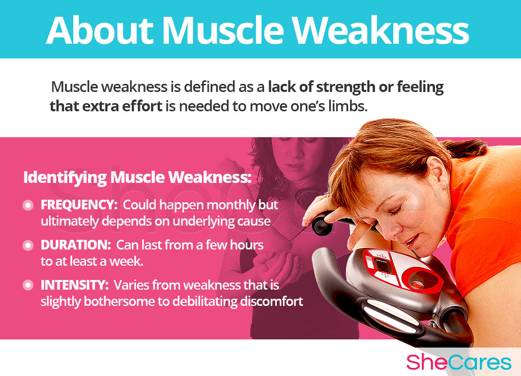 About Muscle Weakness