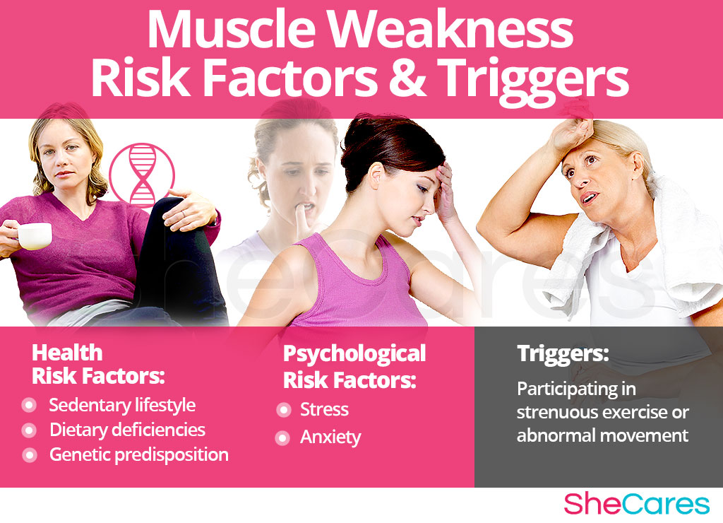Muscle Weakness - Risk Factors and Triggers