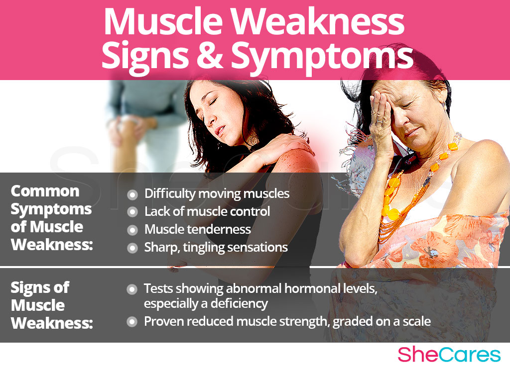 Muscle Weakness - Signs and Symptoms