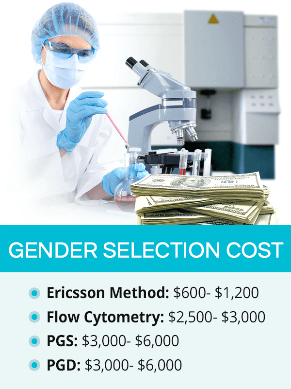 Gender selection cost