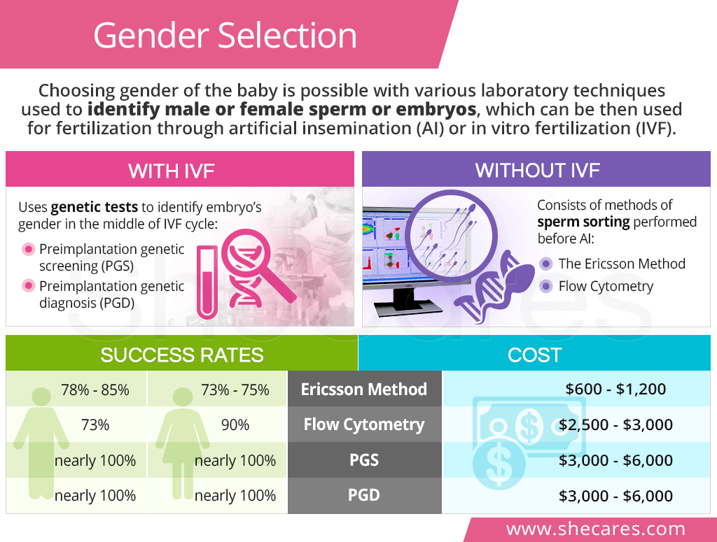 ivf sex selection cost in Fleetwood
