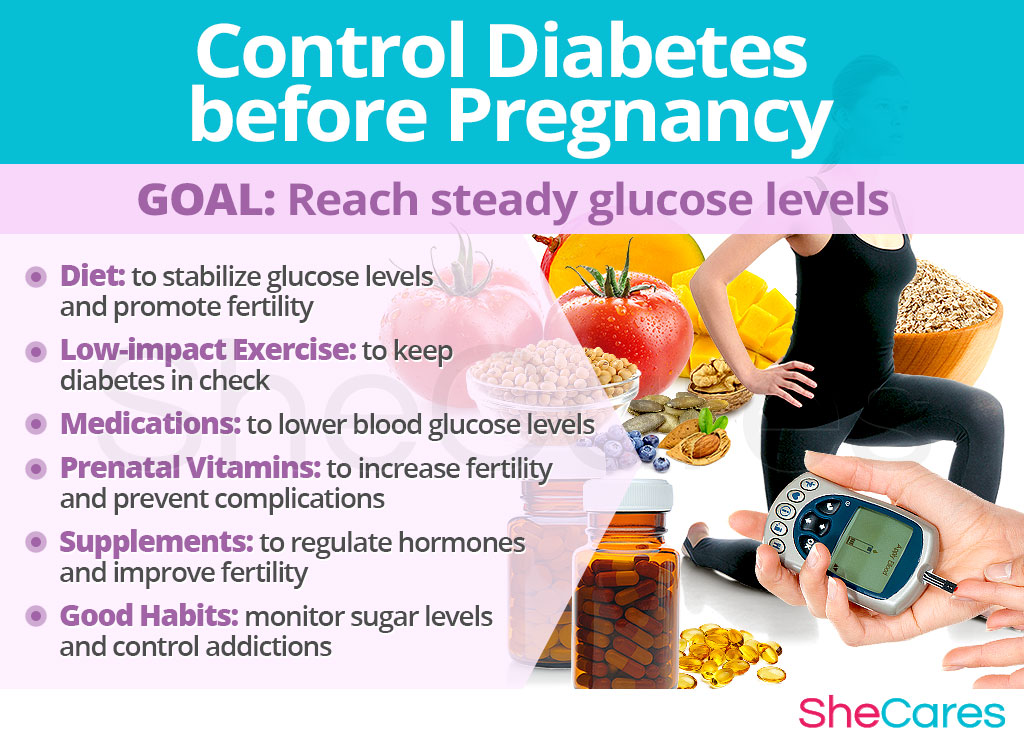 Control diabetes before pregnancy
