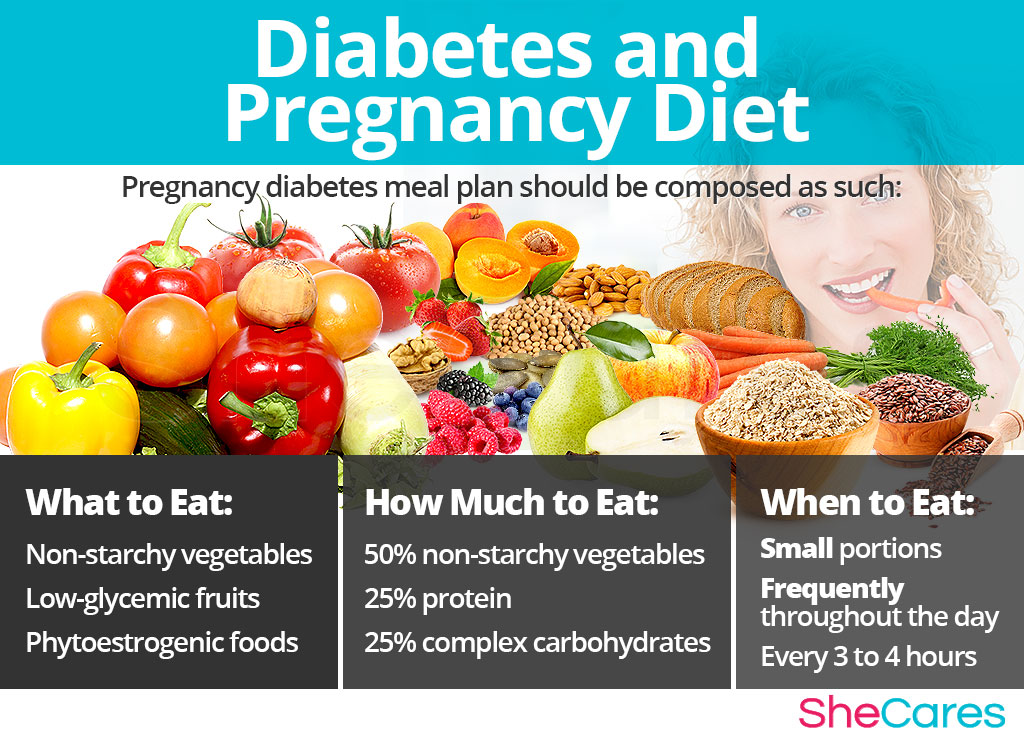 Diabetes and pregnancy diet