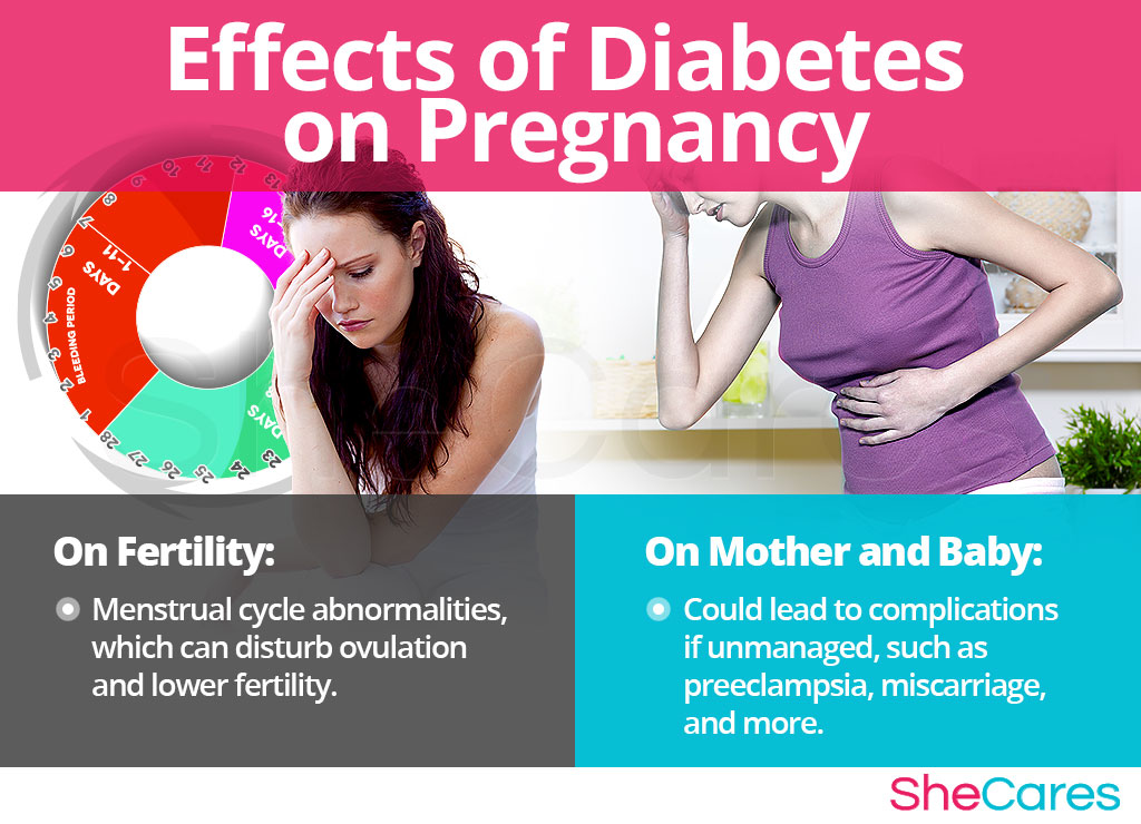 Effects of diabetes on pregnancy