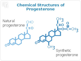 Chemical Structures of Progesterone