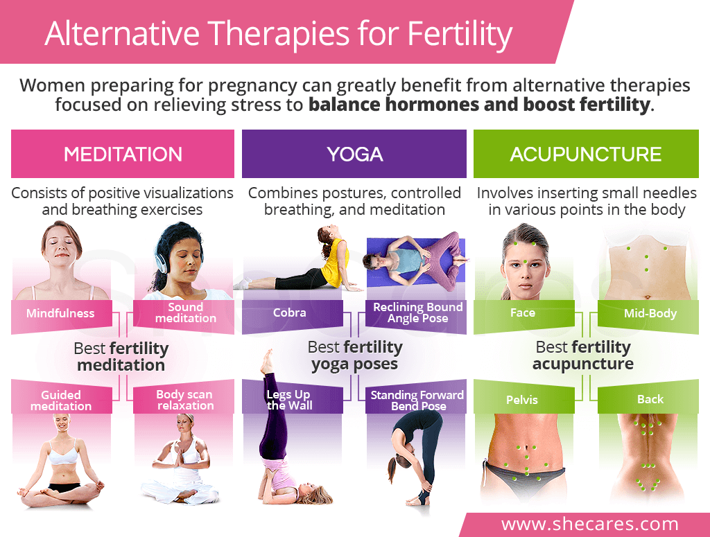 Alternative Therapies for Fertility