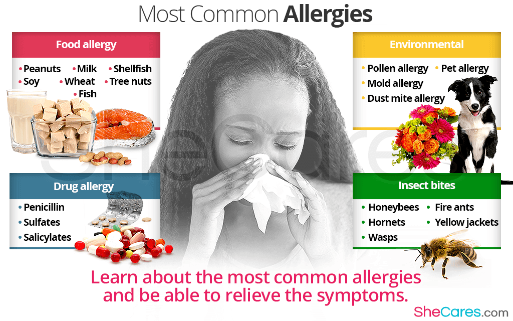 Most Common Allergies