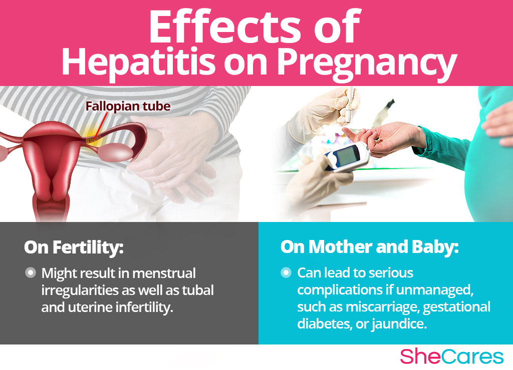 Hepatitis And Getting Pregnant Shecares