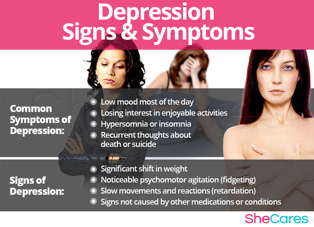 Depression - Signs and Symptoms