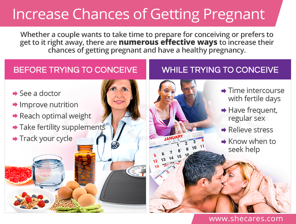 Increase Chances of Getting Pregnant