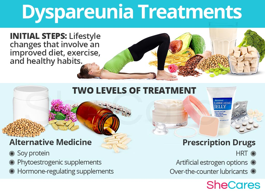Dyspareunia Treatments