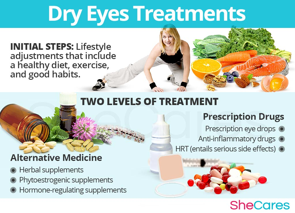 Dry Eyes Treatments