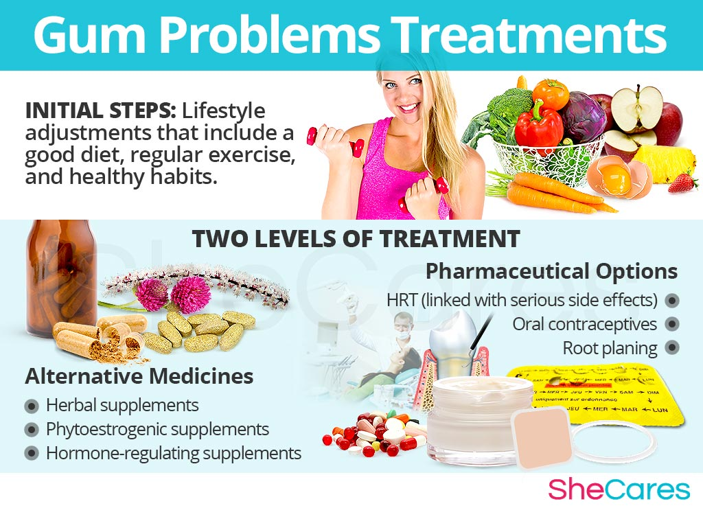 Gum Problems Treatments