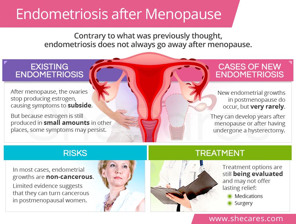 Endometriosis after menopause