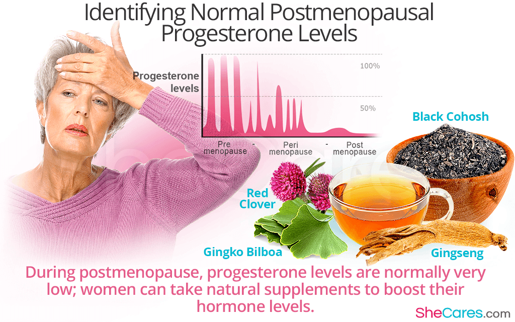 Identifying Normal Postmenopausal Progesterone Levels