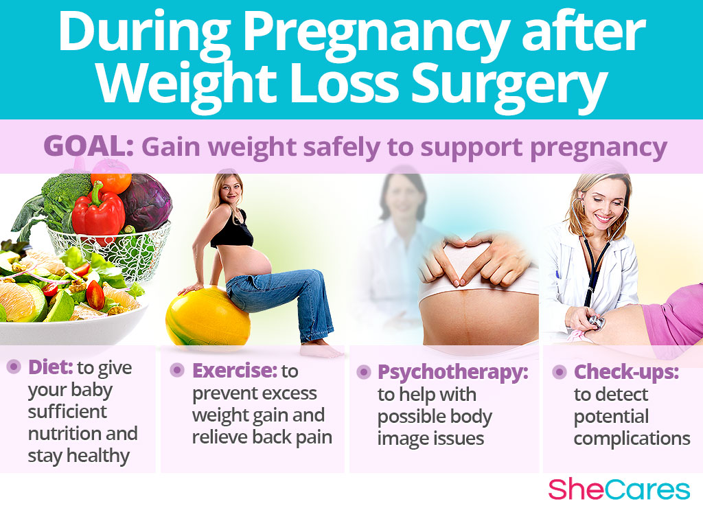 During Pregnancy after Weight Loss Surgery