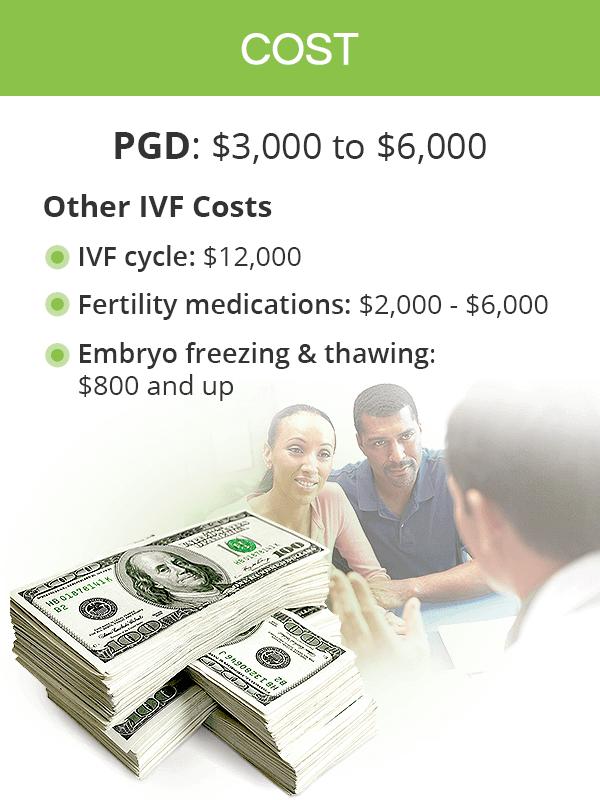 PGD Cost