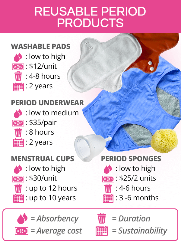 Reusable period products