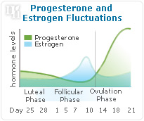 Progesterone and estrogen fluctuation