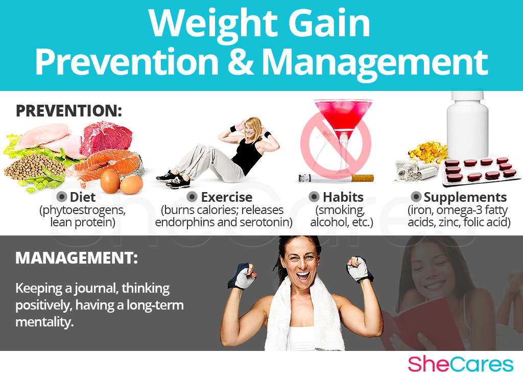 Weight Gain - Prevention and Management