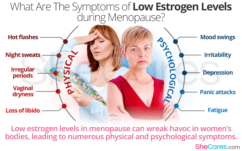 What Are The Symptoms of Low Estrogen Levels during Menopause?