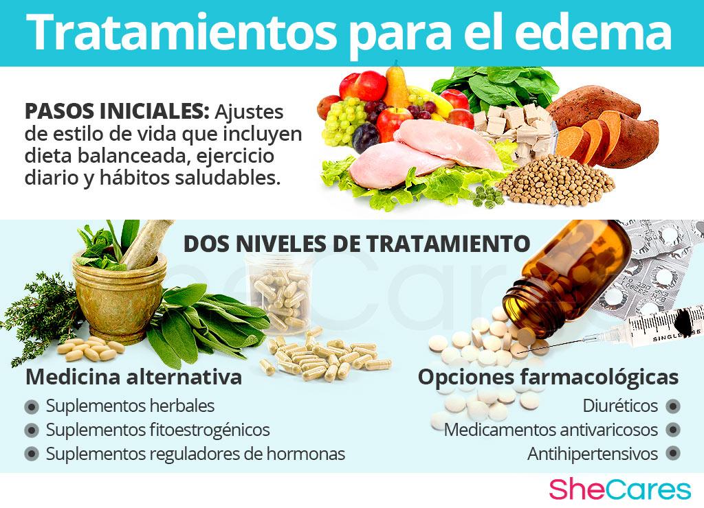 Tratamientos para el edema