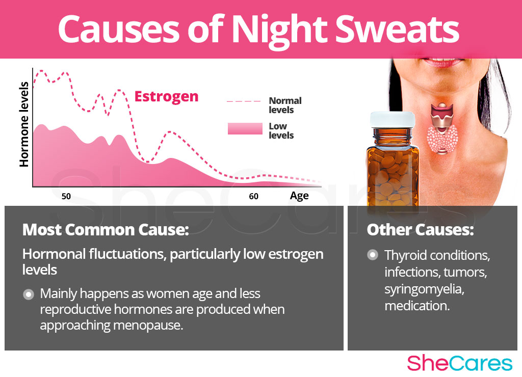 Causes of Night Sweats