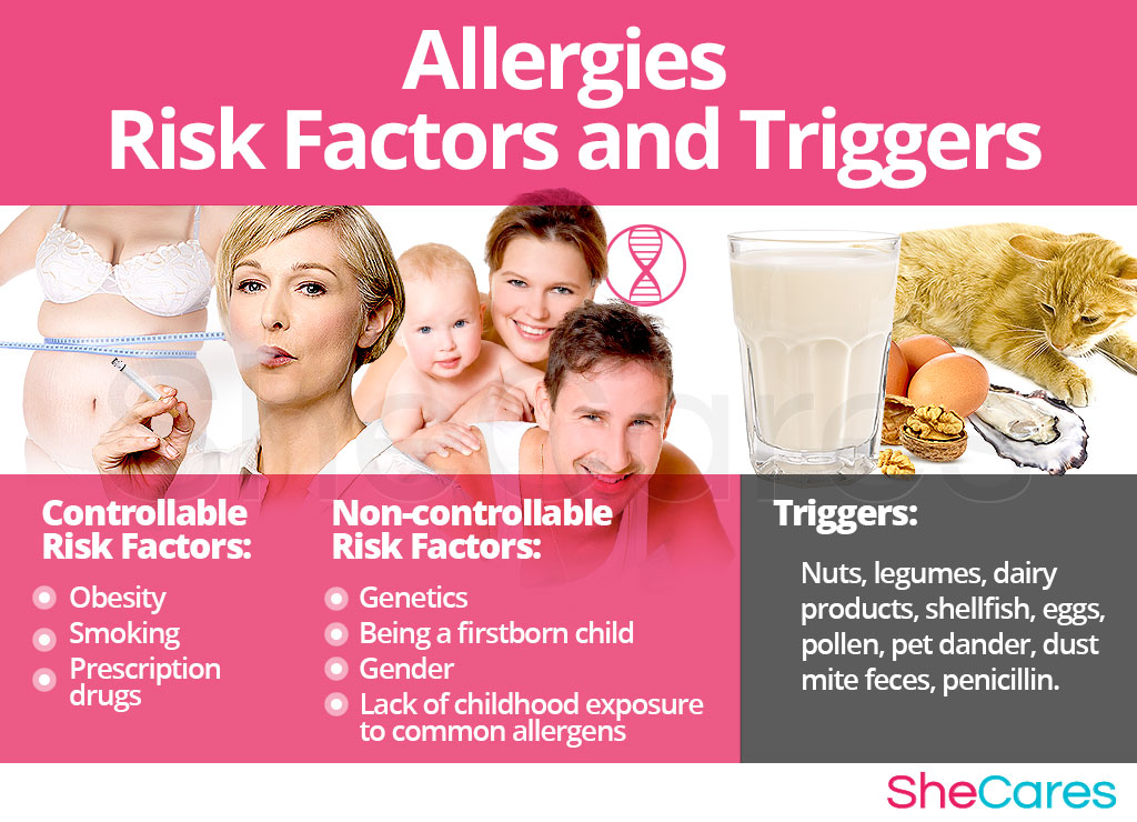 Allergies - Risk Factors and Triggers