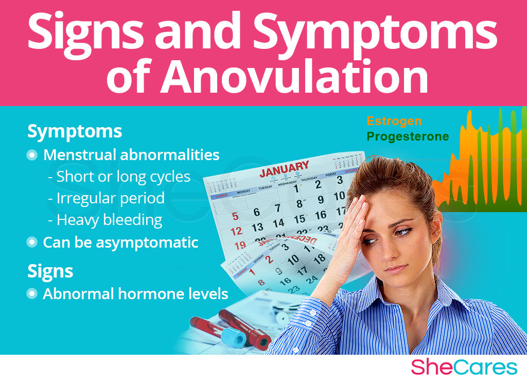 Anovulation symptoms