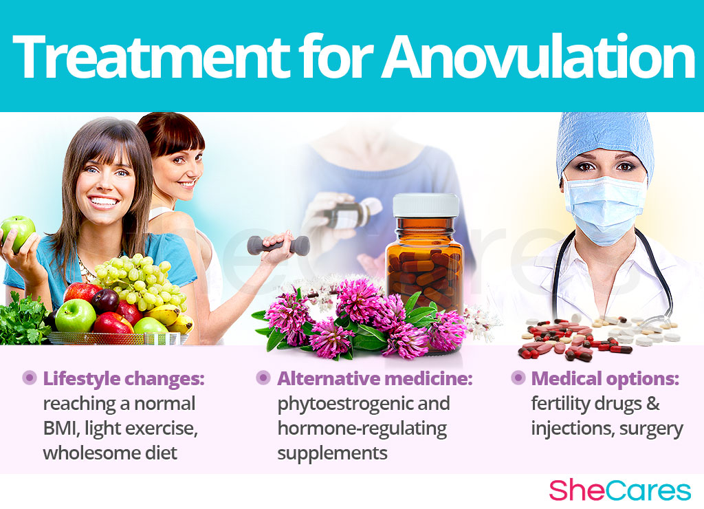 Anovulation treatment