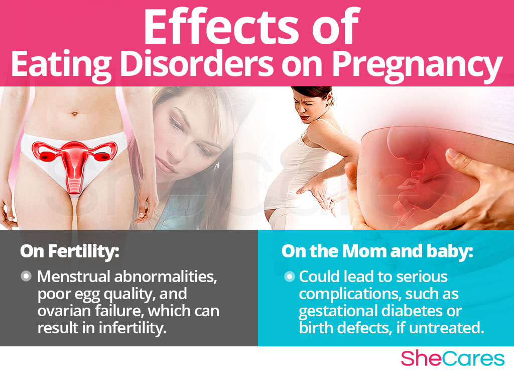Effects of Eating Disorders on Pregnancy