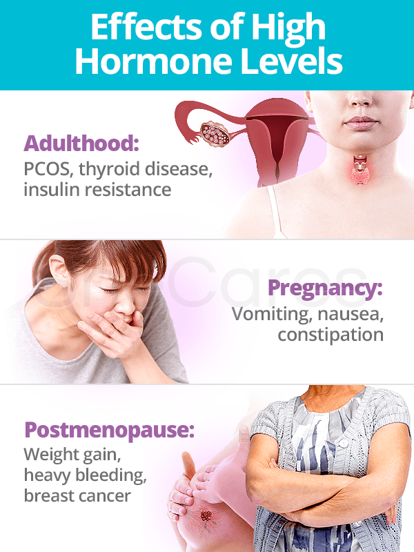 Effects of high hormone levels