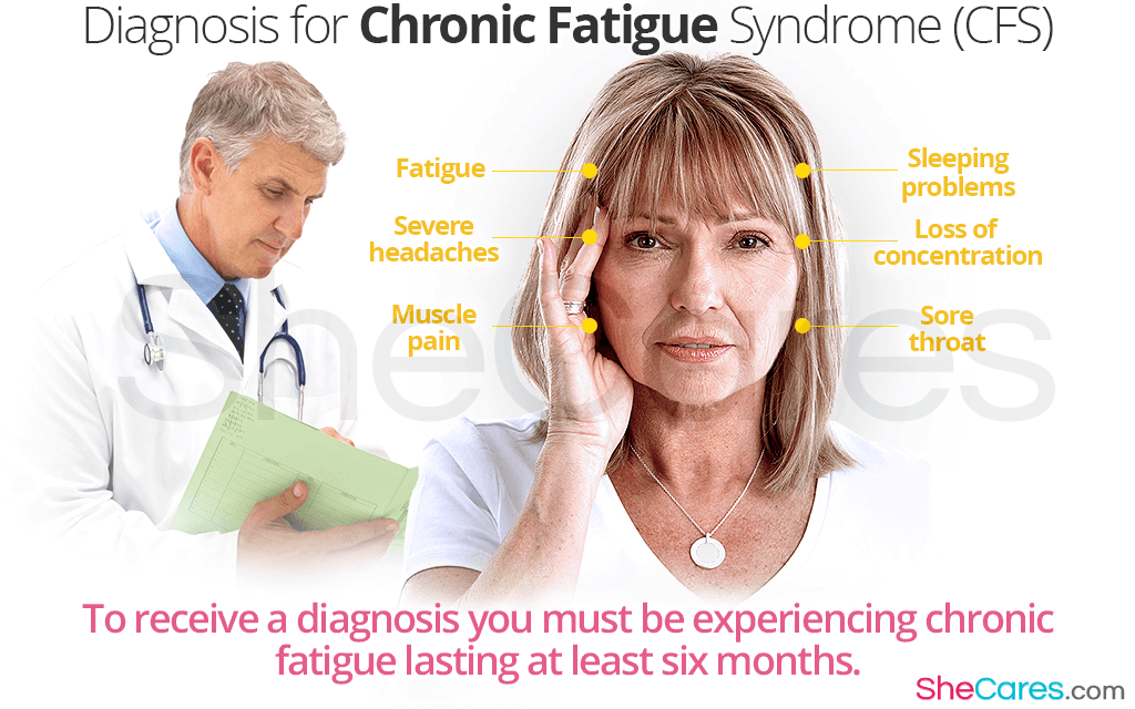 Diagnosis for Chronic Fatigue Syndrome (CFS)