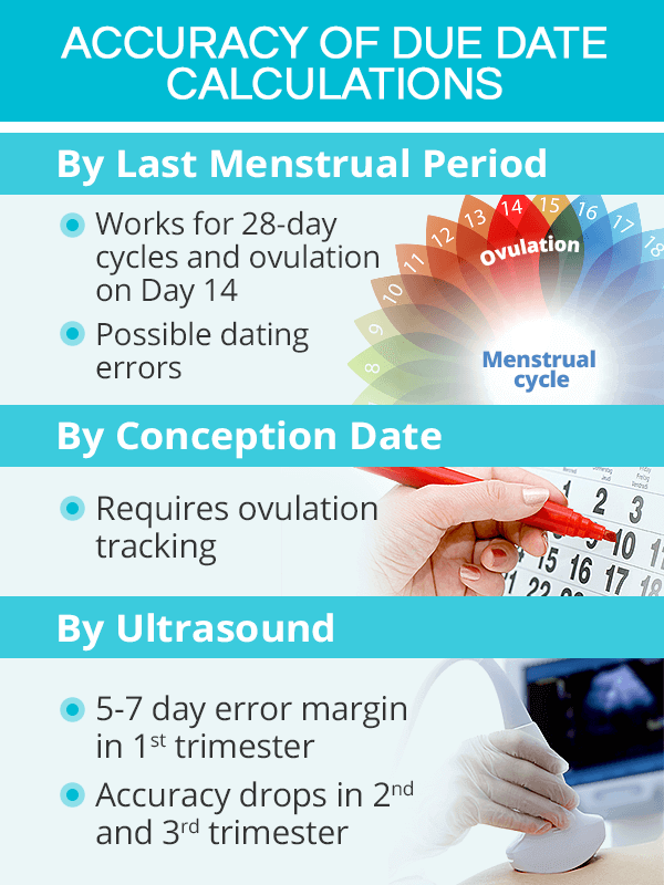 How accurate are pregnancy due dates?