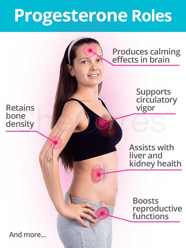 Progesterone roles