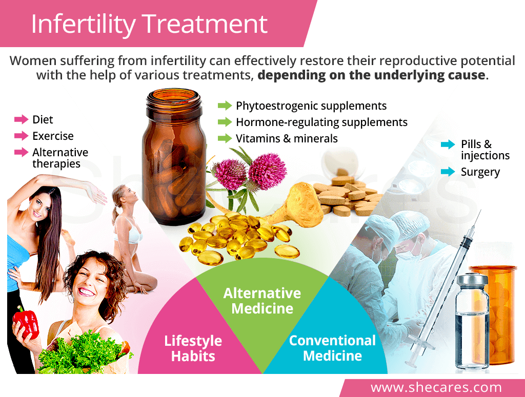 Infertility treatment
