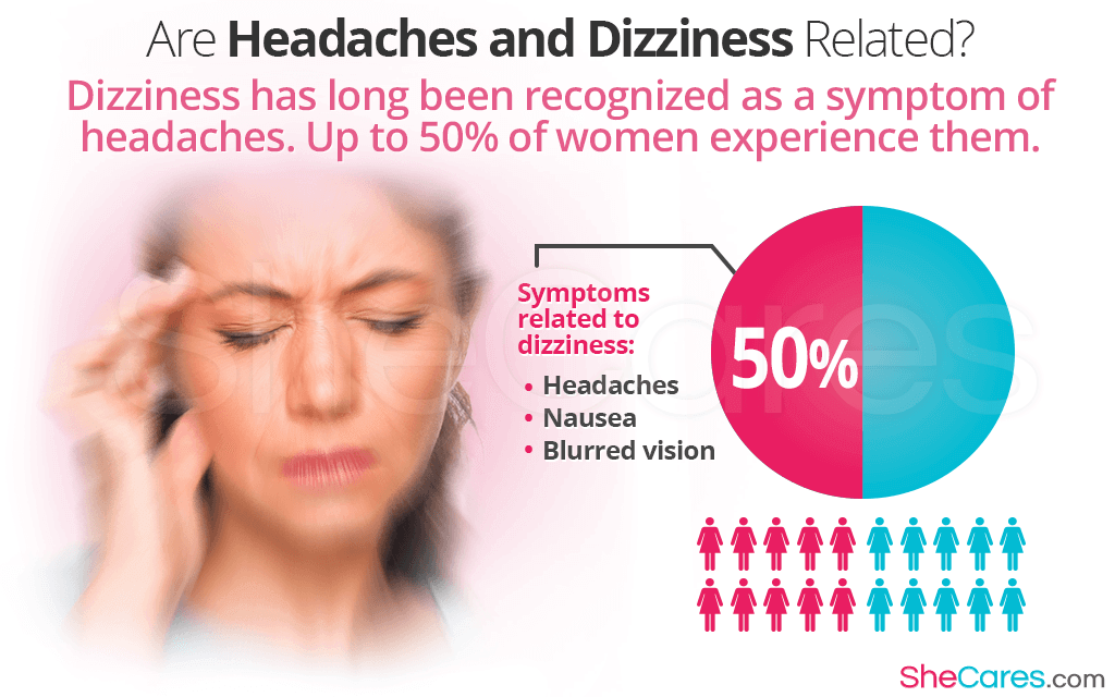 Dizziness has long been recognized as a symptom of headaches. Up to 50% of women experience them.