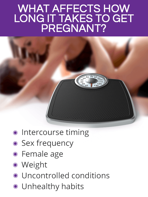Factors that affect how long it takes to get pregnant