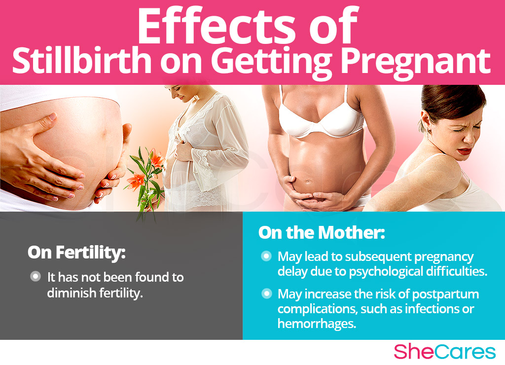 Effects of Stillbirth on Getting Pregnant