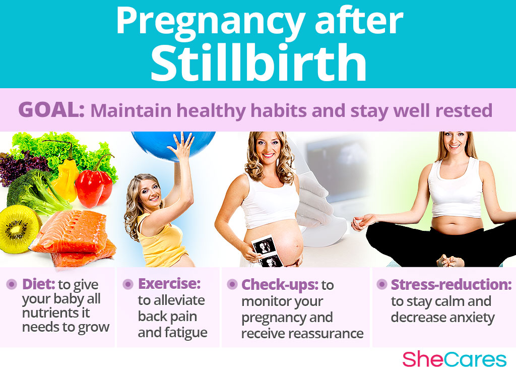 Pregnancy after Stillbirth