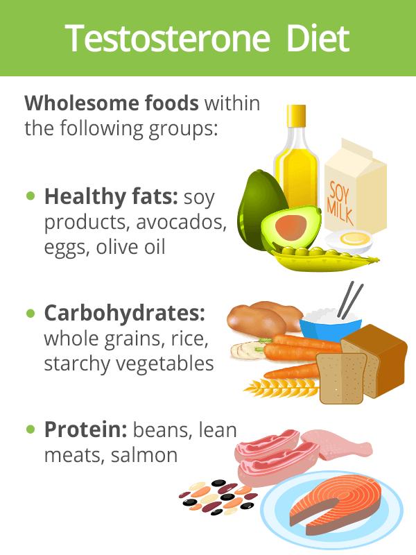 Testosterone diet