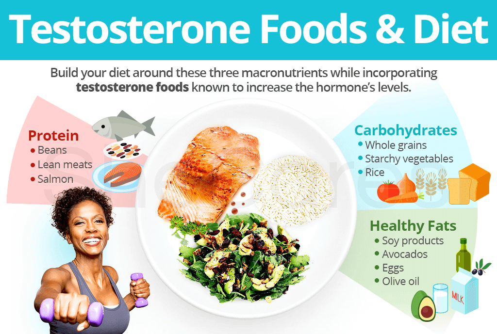 Testosterone foods and diet
