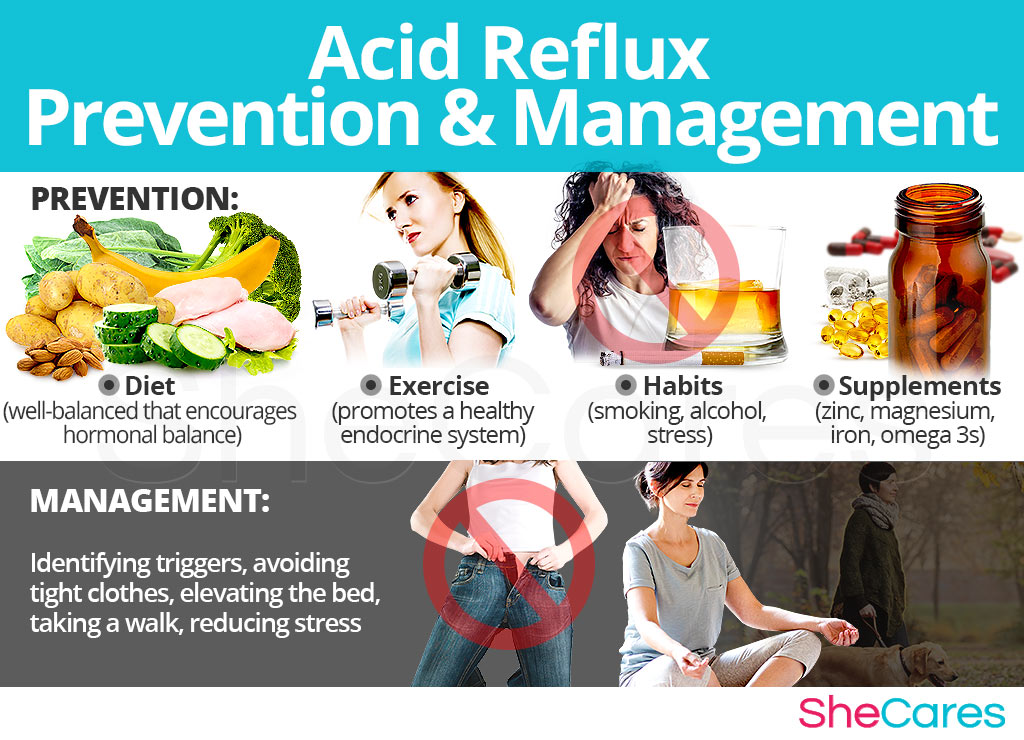 Acid Reflux - Prevention and Management