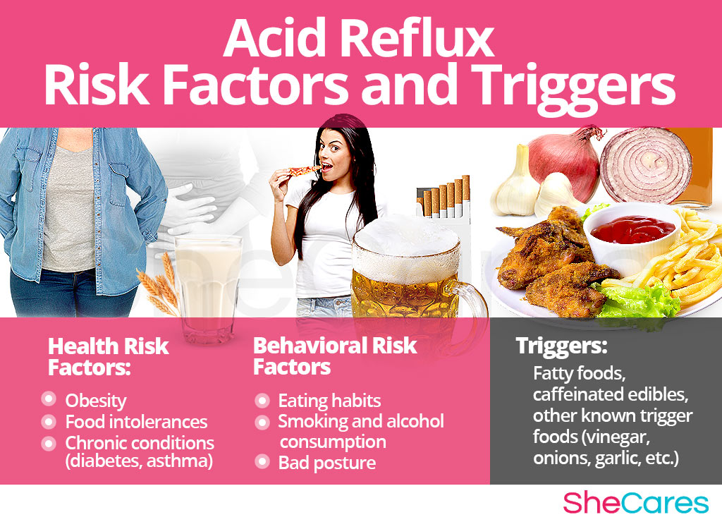 Acid Reflux - Risk Factors and Triggers