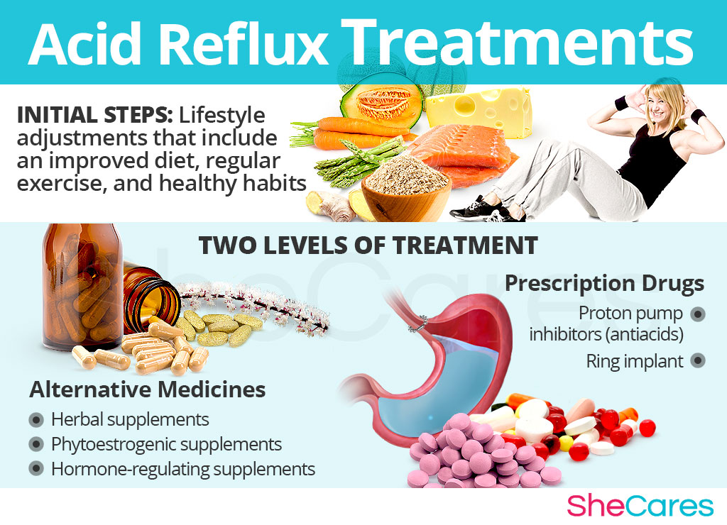 Acid Reflux Treatments