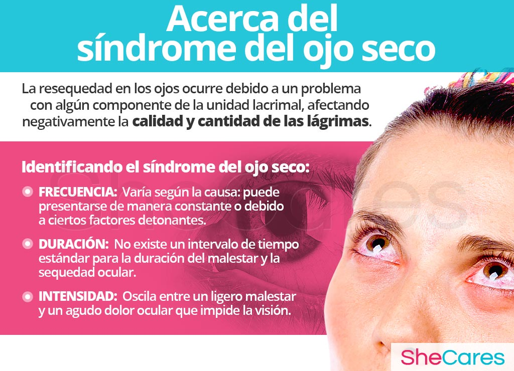 Sobre el síndrome del ojo seco
